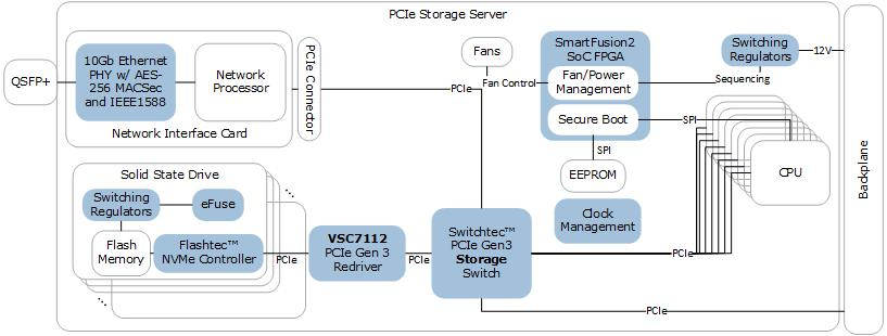 PCIe Storage Server ICs | Microsemi